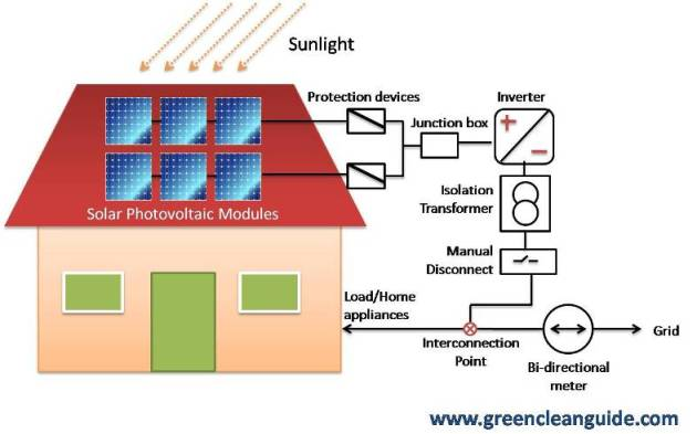 how grid interactive roof top solar pv systems work. Black Bedroom Furniture Sets. Home Design Ideas