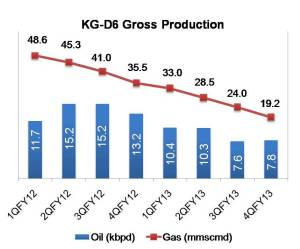 KG-D6 Gross Production