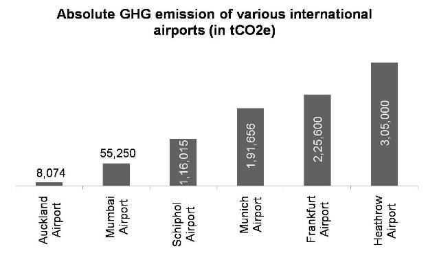 Absolute GHG emission of various international airports in tCO2e
