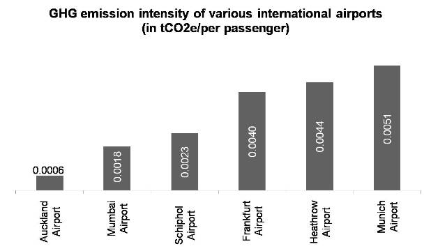 GHG emission intensity of various international airports in tCO2e per passenger