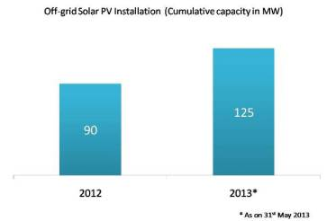 Off-grid Solar PV Installation in India