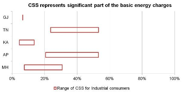 CSS represents significant part of the basic energy charges