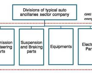 GHG emisisons from auto ancillary sector