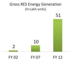 Gross RES Energy Generation_In Units