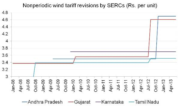 Nonperiodic wind tariff revisions by SERCs (Rs. per unit)