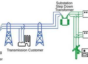 Power Grid Transmission System