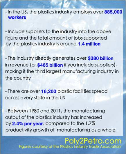 Amazing facts about plastic industry
