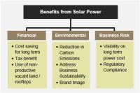 Benifits of Solar Power