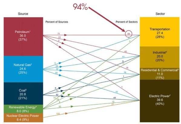 Energy sources verses sectors