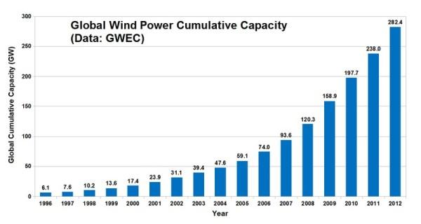 Global Wind Power Cumulative Capacity