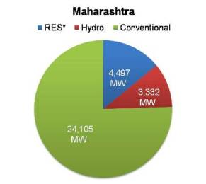 Renewable energy capacity in Maharashtra