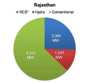 Renewable energy capacity in Rajasthan
