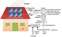 Rooftop Solar SLD