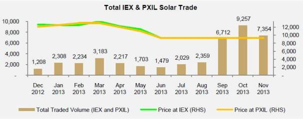 Solar REC trade volume in the month of Nov 2013