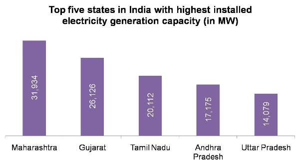 Top five states in India with highest installed electricity