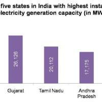 Top five states in India with highest installed electricity generation capacity