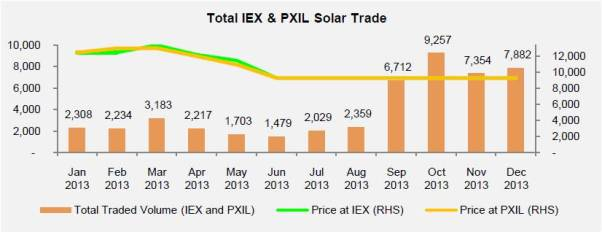 REC trading analytics for the month of Dec 13-Solar