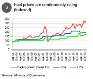 Fuel prices are continuously rising