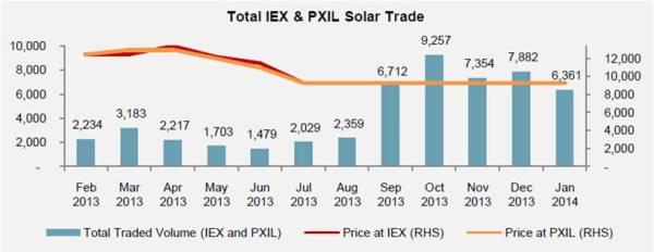 Total Solar REC trade at IEX and PXIL-Jan 14