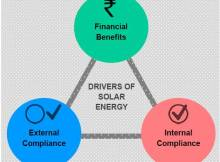 Drivers of Solar Energy