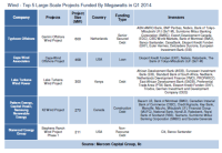 Top 5 larg scale projects funded by megawatts-Q 1-2004