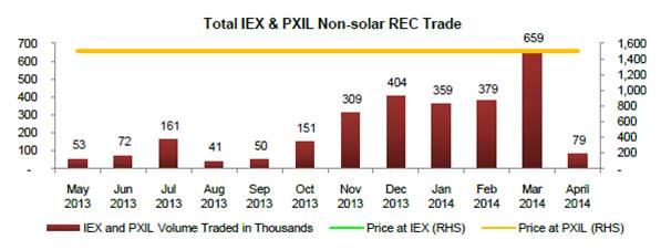 Total IEX & PXIL Non-solar REC Trade