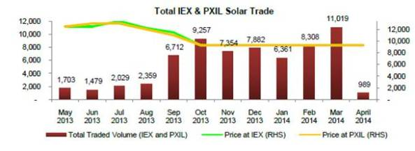 Total IEX & PXIL Solar Trade