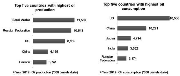 Oil production verses consumption