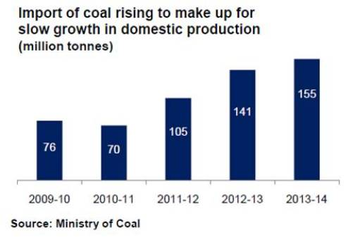 Import of coal rising to make up for slow growth in domestic production