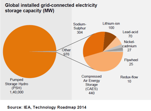 Global installed grid-connected electricity storage capacity in MW