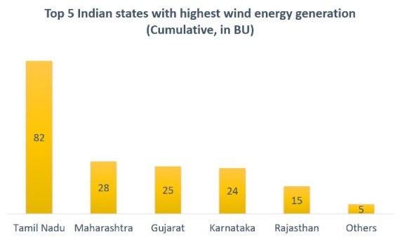 Top 5 Indian states with highest wind energy generation