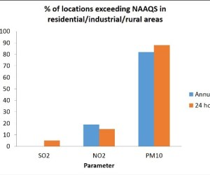 Percentage of locations exceeding NAAQS in residential industrial rural areas