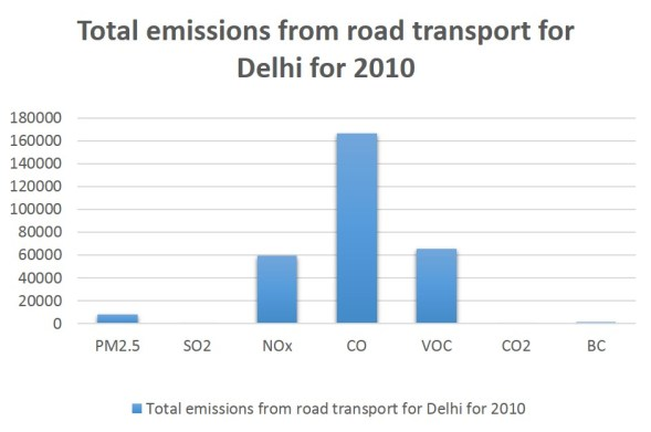 Total emissions from road transport for Delhi for 2010