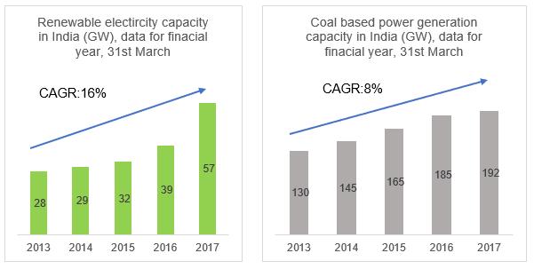 RE vs Coal in India
