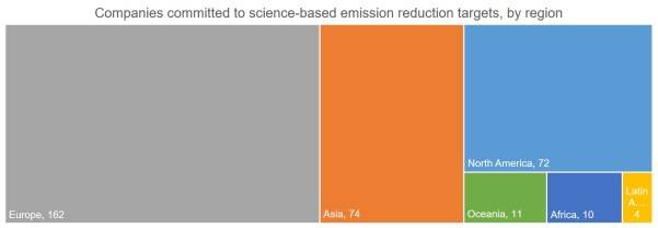 Companies committed to science-based emission reduction targets, by region
