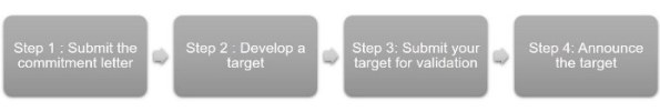 SBT process