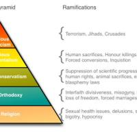 The Faith Pyramid - The Reason Stick
