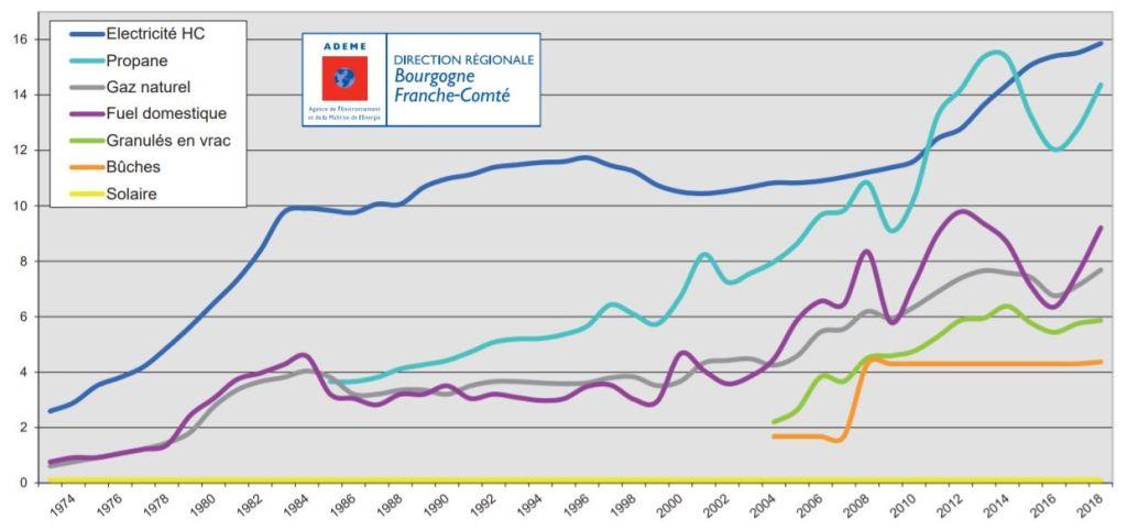 Graphique montrant l'augmentation des prix de différentes énergies : gaz, électricité, fioul, bois, etc.