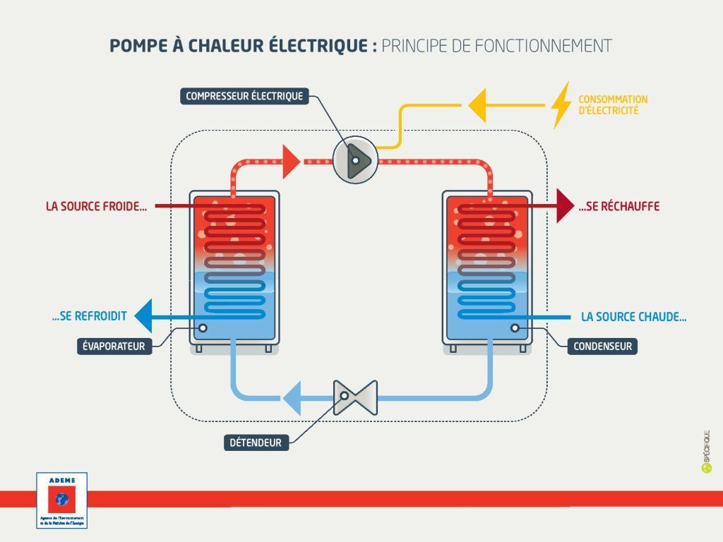 Schéma de fonctionnement d'une pompe à chaleur.