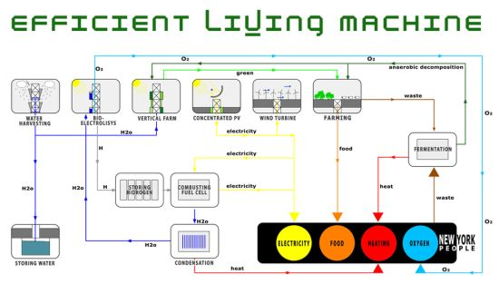 efficient living machine 8