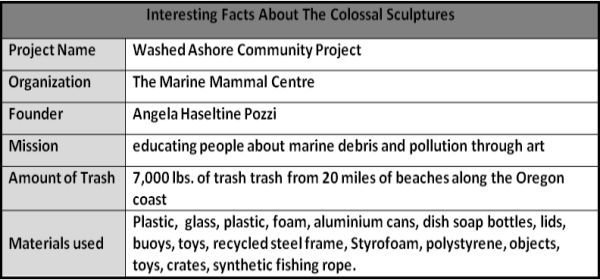 Facts About Colossal Sculptures