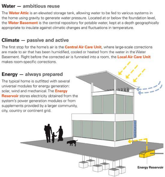 future living house 4