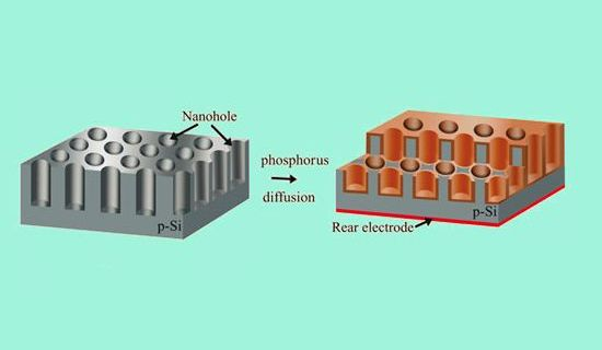 solar cell with nanoholes