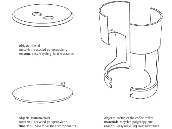 sustainable coffee maker sergej kuckir 1