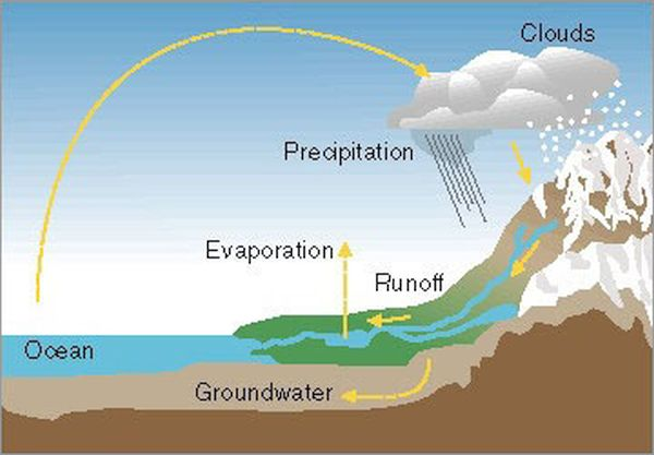 Evaporation energy (2)