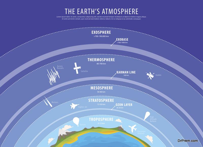 prevent ozone depletion