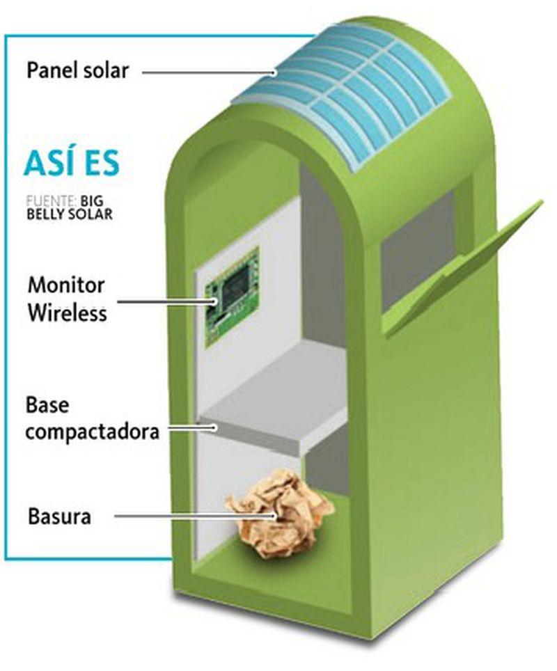 smart bins US company Bigbelly