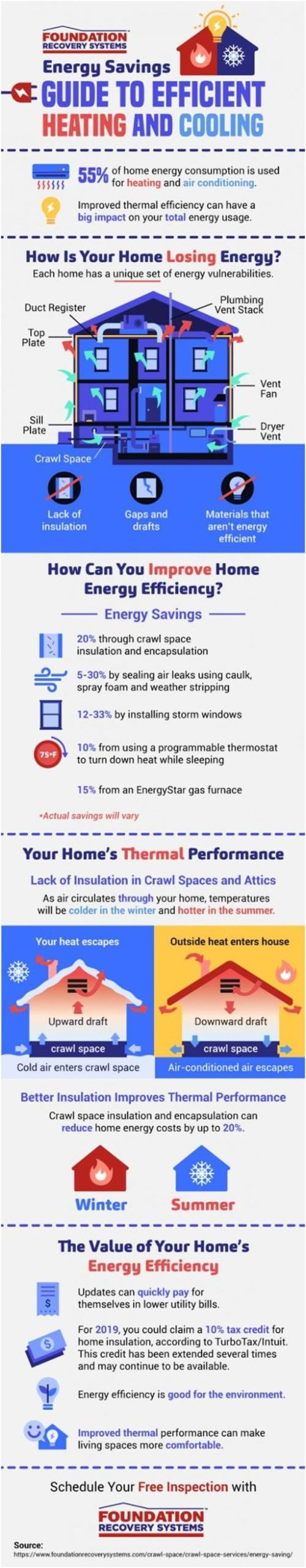 Ways to Reduce Wasted Energy in Your Home