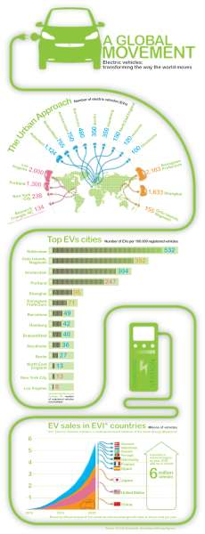 Electric vehicles in the world - infographic
