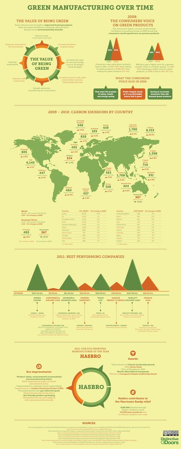 green manufacturing infographic